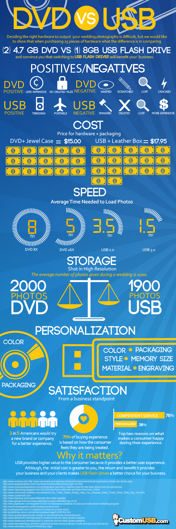 Custom_USB_DVD_vs_USB_Infographic