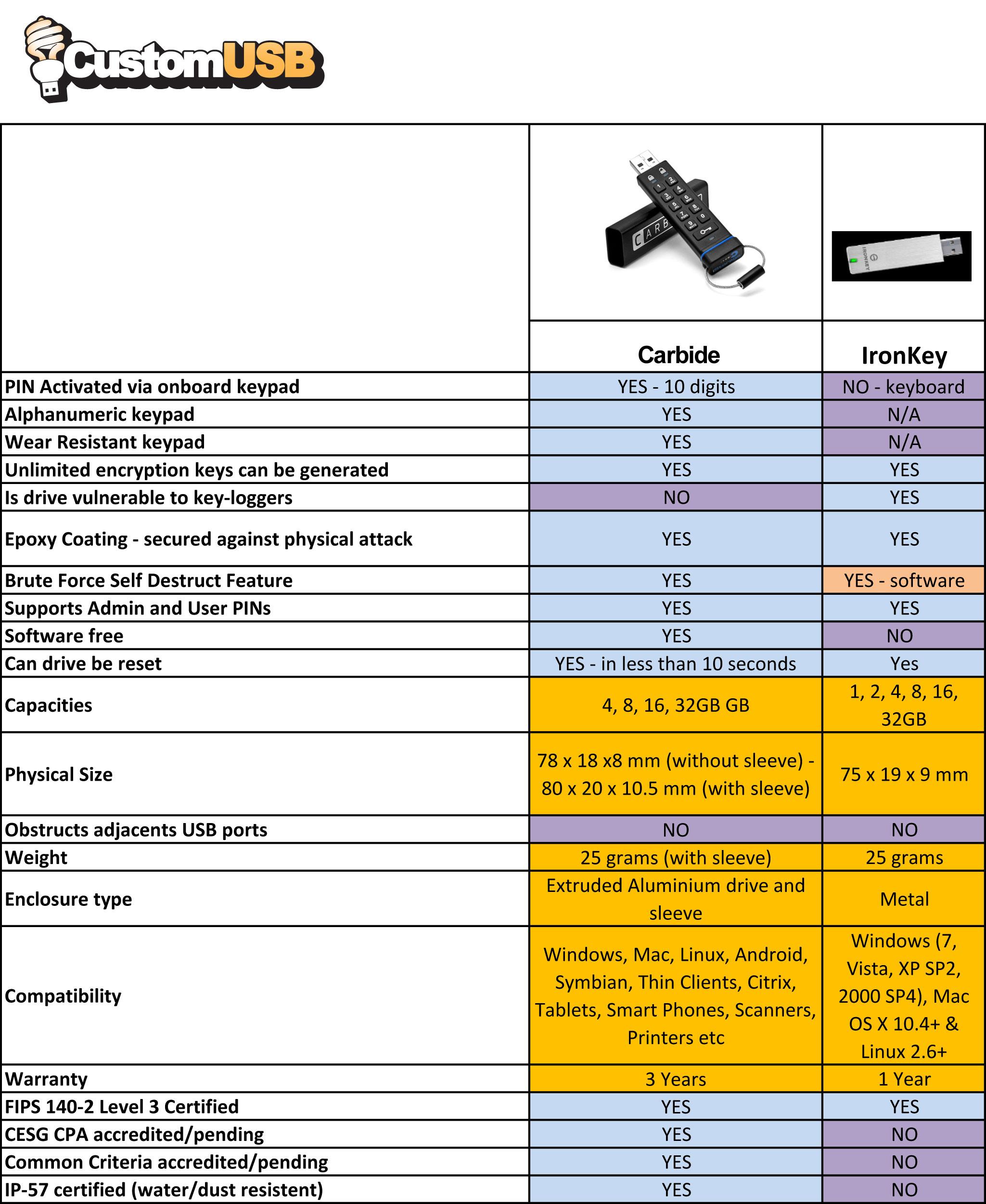 PortableApps.com Carbide Comparison